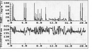 EMA particulate meter transient data